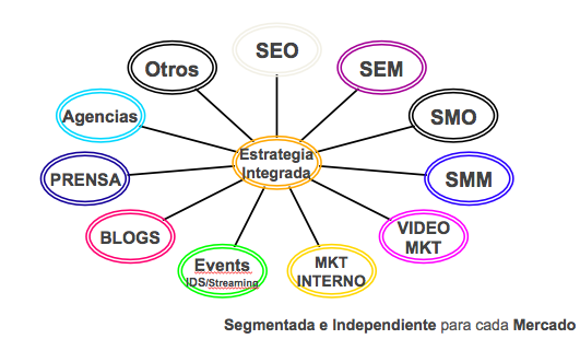 Estrategia Digital Integrada