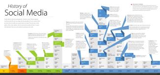 Cronología del Social Media Hasta 2010