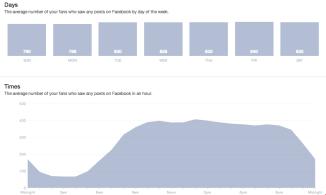 Días y horas de fans en facebook.